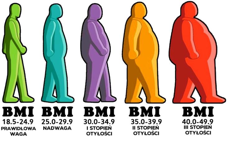 wzór_BMI
